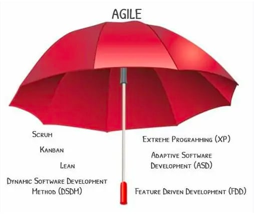 Key Agile Methodologies
