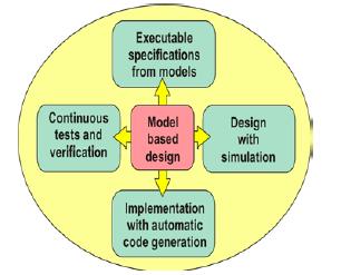 model based definition